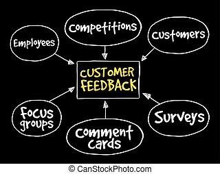 client, diagramme, réaction, business