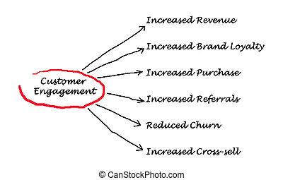 client, engagement