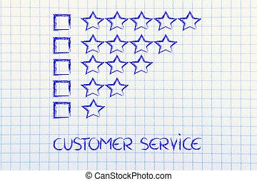client, exécutions, évaluation, réaction, service