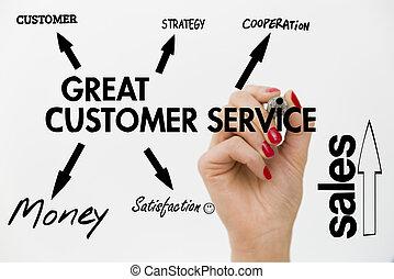 client, grand, service., gagner, clients, stratégie, diagramme, loyauté