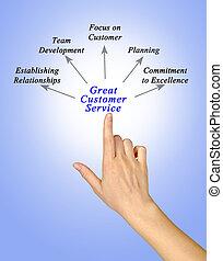 client, grand, service