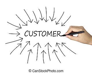 client, mot, flèches, main, humain, dessiné