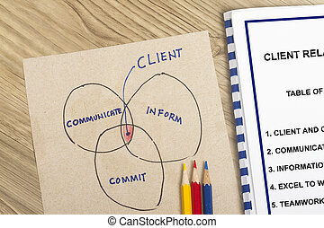 Client to company relationship