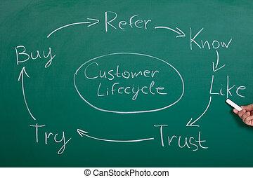 cliente, carta fluxo, lifecycle