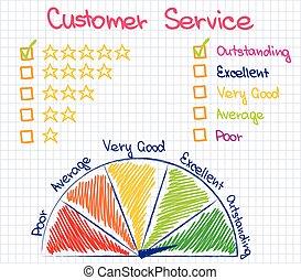 cliente, classificação, serviço