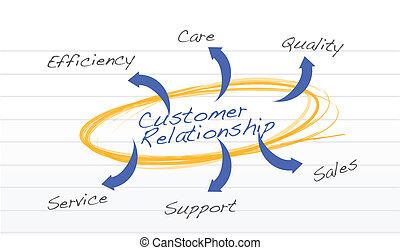 cliente, concepto, relación