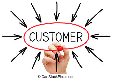 cliente, concetto