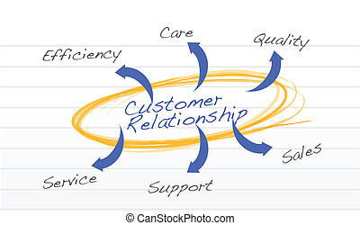cliente, concetto, relazione