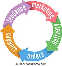 cliente, consegna, sostegno, vendite, crm