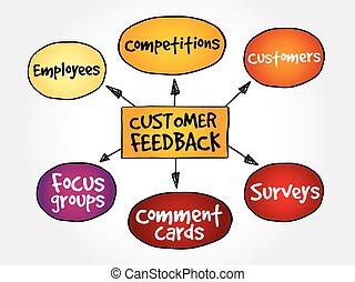 cliente, diagramma, feedback, affari