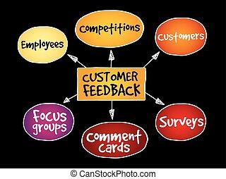 cliente, diagramma, feedback