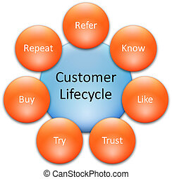 cliente, diagramma, lifecycle, affari