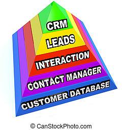 cliente, dirección, relación, pirámide, pasos, crm