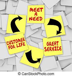 cliente, grande, serviço, notas, vida, pegajoso, diagrama, necessidade, encontre