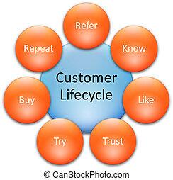 cliente, lifecycle, affari, diagramma
