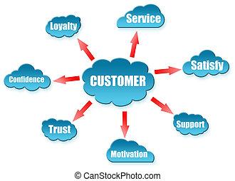 cliente, palavra, ligado, nuvem, esquema