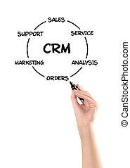 cliente, relación, dirección, diagrama