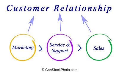 cliente, relacionamento