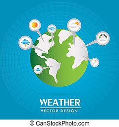 climates worldwide
