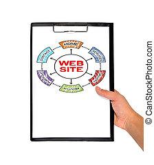 clipboard with web site scheme
