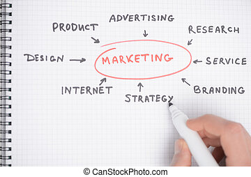 close-up, diagram., marketing, estratégia, diagrama, mão, desenho