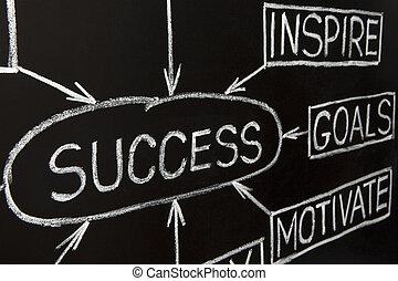 Closeup image of Success flow chart on a blackboard