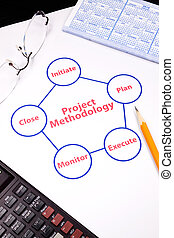 closeup of project methodology loop - project methodology...