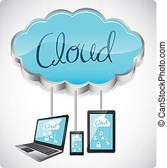 cloud computers