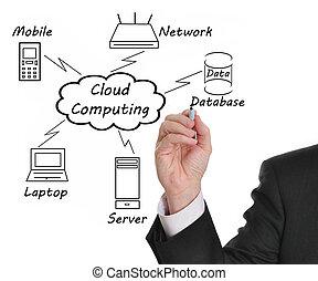Cloud computing - Businessman drawing a Cloud Computing...