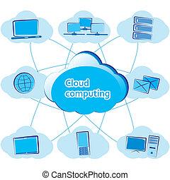 Cloud computing concept.