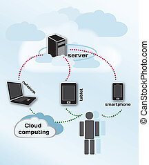 Cloud computing concept, infographic