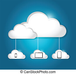 cloud computing electronics connection