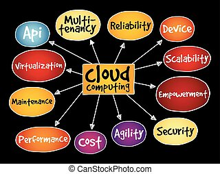 Cloud computing mind map, business concept background