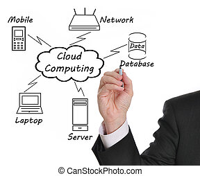 Cloud computing - Businessman drawing a Cloud Computing...
