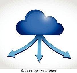cloud computing storage destination