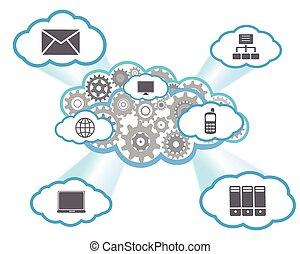 Cloud computing with app