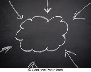 Cloud idea