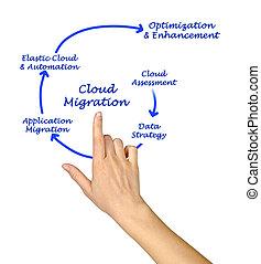 Cloud Migration