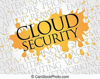 Cloud Security word cloud