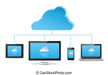 Laptop, PC, smartphone, and laptop connected to a cloud server that syncs across devices.