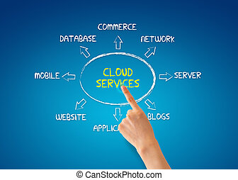 Cloud Services - Hand pointing at a cloud services...