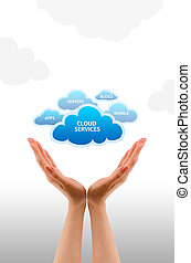 Cloud Services - High resolution graphic of hands holding...