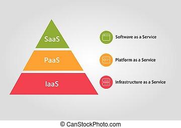 cloud stack combination of IaaS PaaS and SaaS Platform...