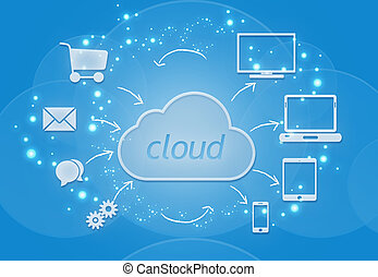 Cloud storage and use of data from the computing devices.