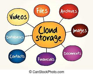 Cloud storage mind map flowchart