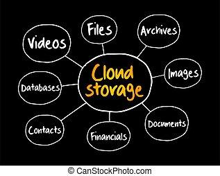 Cloud storage mind map flowchart, technology concept