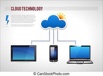 Cloud Technology Presentation Diagram Template Vector