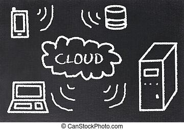 cloudcomputing, begrepp, på, a, blackboard