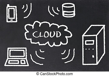 Cloudcomputing concept on a blackboard