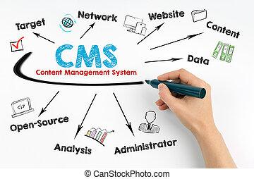 cms, 内容, 管理, concept., 人类手, 带, a, 黑色, 记号, 在上, a, 白的背景